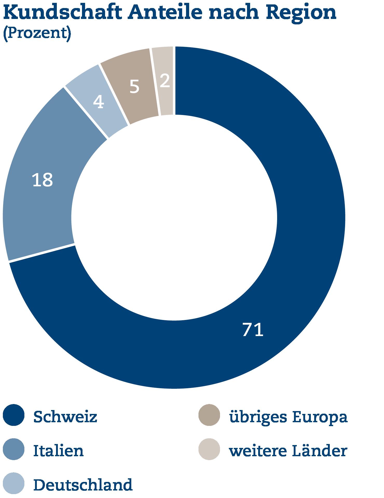 Kundschaft: Anteile nach Region (Prozent)